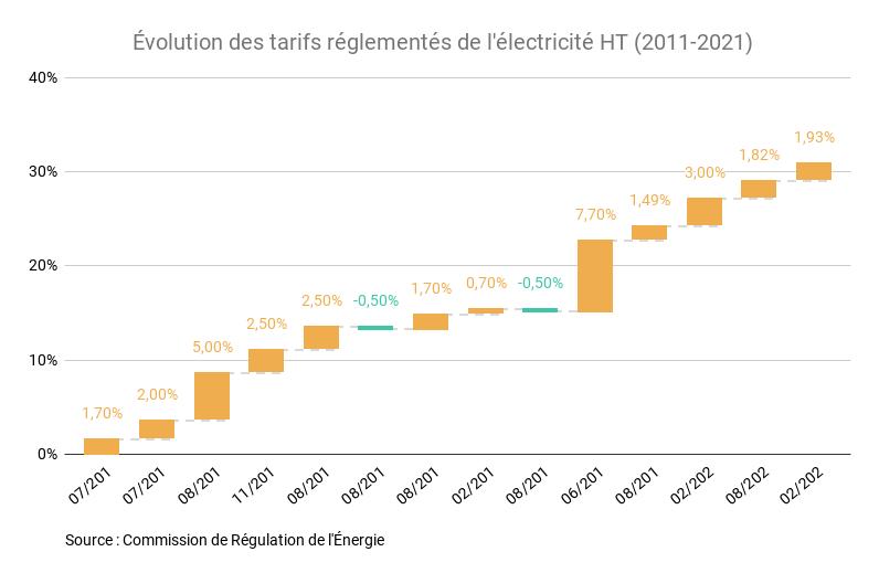 Évolution des tarifs réglementés de l'électricité ht (2011 2021)