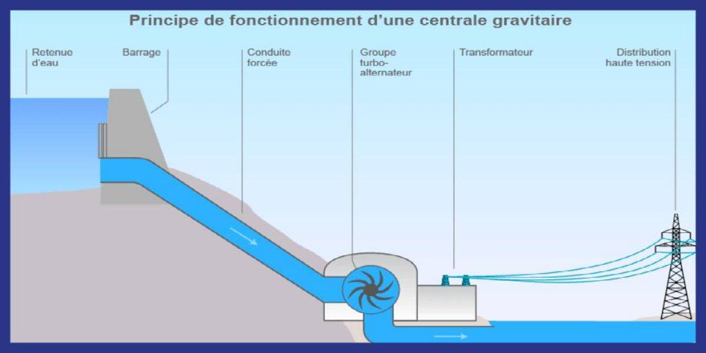 hydroelectricte schema